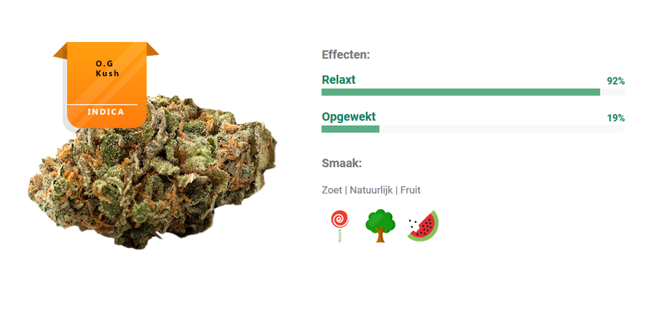 Strains review