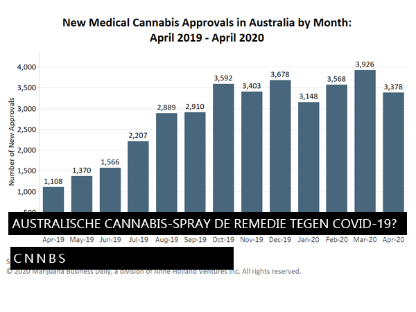 Wordt Australische cannabis-spray de remedie tegen covid-19?
